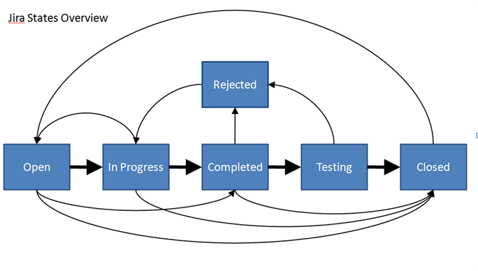 how to raise defect in jira