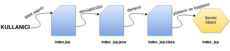 JSP-Lifecycle