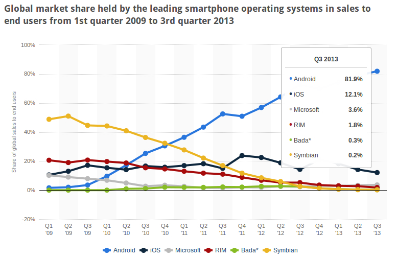 market analysis on smartphones operating systems Apple's share of the global smartphone operating system market which released two new smartphones top smartphone operating systems, shipments, and market.