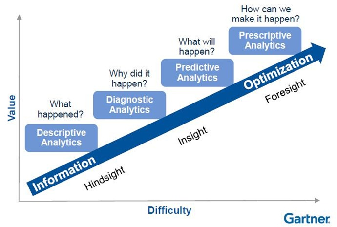 analytic-maturity